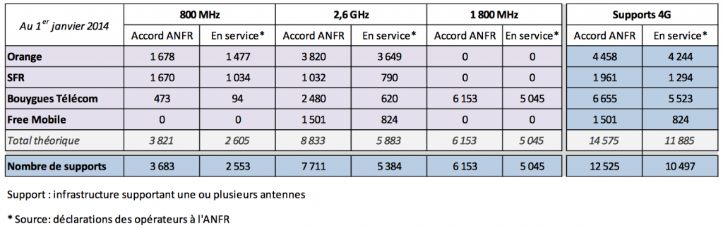 ANFR 4G 01_2014