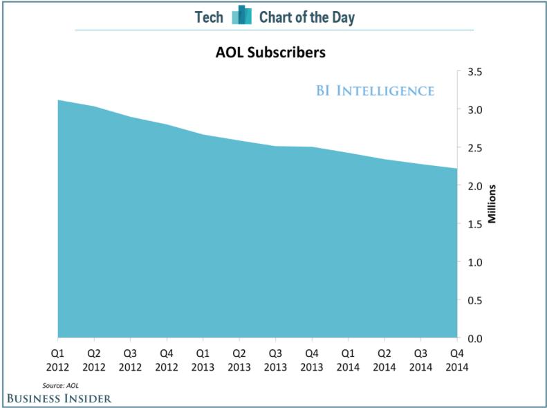 Abonnés AOL