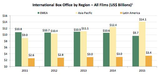 Chiffres 2015 du box office en Europe et au MO, en région Asie-Pacifique et en Amérique du Sud - Source MPAA